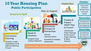 Final updated ppp graphic housing plan 82021 f176218e 2689 4415 ae04 c7040ab3b098