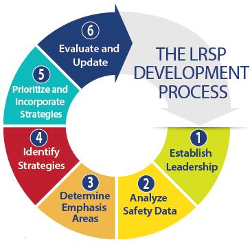 Lrsp2 development process 478851d2 a95f 45ad 857e 96a5949c887d